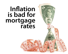 Inflation and mortgage rates