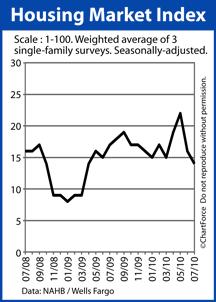 NAHB Housing Market Index July 2008-2010