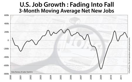 Net new jobs, rolling average