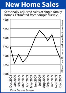 New Home Sales Dec 2008-Dec 2009