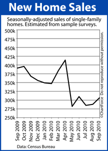 New Home Sales (September 2009-2010)
