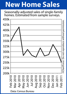 New Home Sales (2010 - 2011)