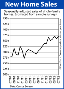 New Home Sales 2010-2012