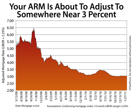 ARM adjustment rates for 2011