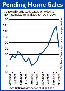 Pending Home Sales November 2009