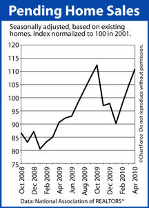Pending Home Sales Oct 2008 to April 2010