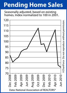 Pending Home Sales Dec 2008 to June 2010
