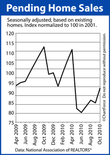 Pending Home Sales (Feb 2009 - August 2010)