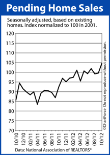 Pending Home Sales Index