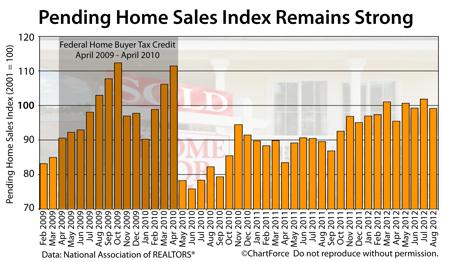 Pending Home Sales Index 2009-2012