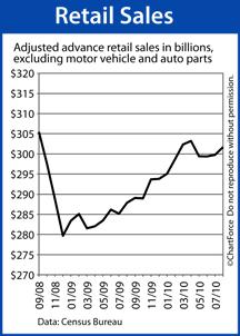 Retail Sales (September 2008 - August 2010)