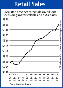 Retail Sales 2010-2012