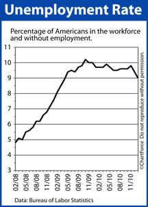 Unemployment Rate 2008-2011