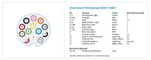 Selecting and using the right socket  7pin or 13pin plug?