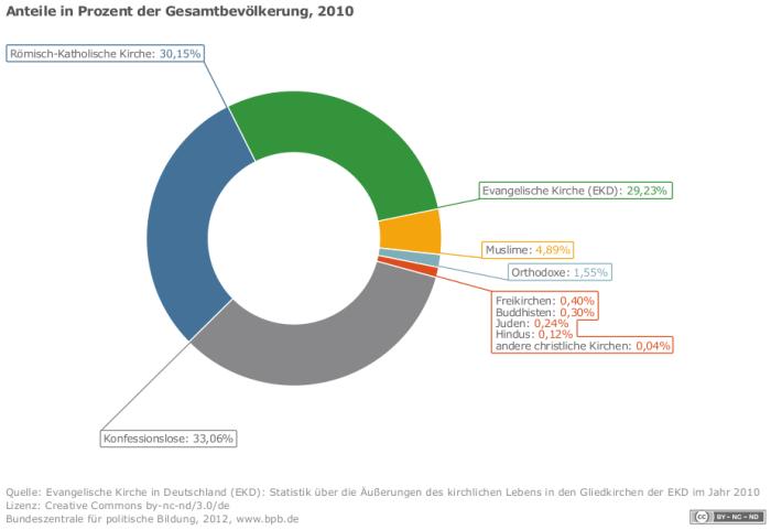 Religionszugehörigkeit in Deutschland