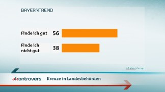bayerntrend-2018-landtagswahl-bayern-mai-kreuze-100.jpg