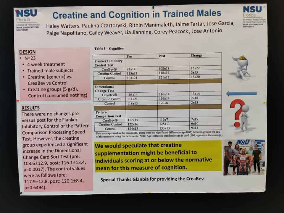 Study results on two forms of creatine and cognition