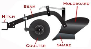 Plow Diagram 1