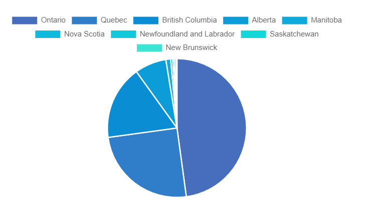 Pie Chart showing FinTech companies by province
