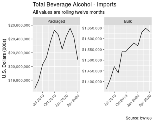 Total beverage alcohol imports (including bulk and packaged) grew +4.00% by value over the last twelve months and declined -5.10% by value over the last three months. 27.7% of all imported beverage alcohol by value came from Mexico over the last twelve months.
