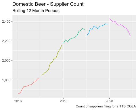 From 2016 through 2019, the Beer industry consistently showed an increasing number of suppliers – from 1,650 in January 2016 to 2,430 in January 2020. However, 2020 is the first year of declines – falling to 2,250 in December 2020. This decline of -9% in breweries is likely understated (as using a rolling 12-month figure (to smooth seasonality) doesn't reflect nearer-term closures.