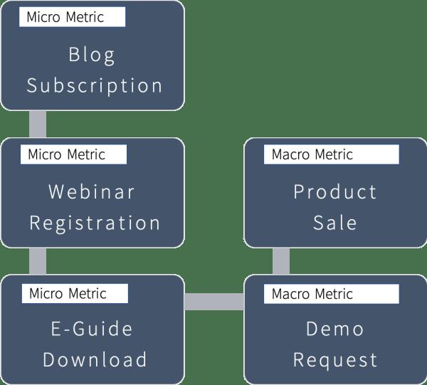 Micro Macro Metrics customer journey tracking marketing return on investment