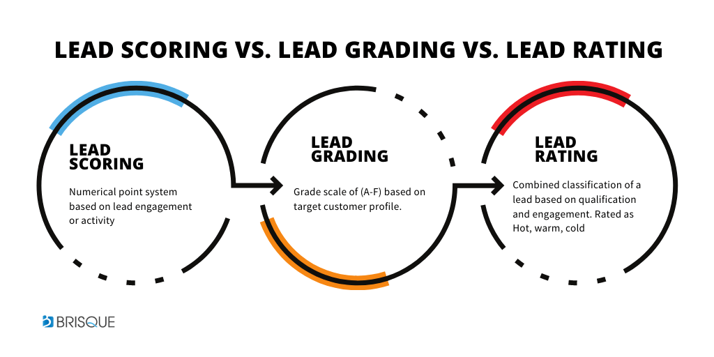 what's the difference between lead scoring, lead grading and lead rating