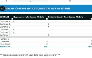 brand perception survey - customer retention questions - sample