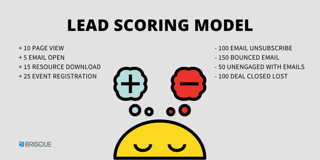lead scoring model - example sample - what is a lead scoring model