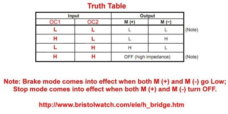 H-Bridge Motor Control Using Power MOSFETS