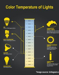 Color temperature chart of lights view large image also  comprehensive guide for beginners rh britegears