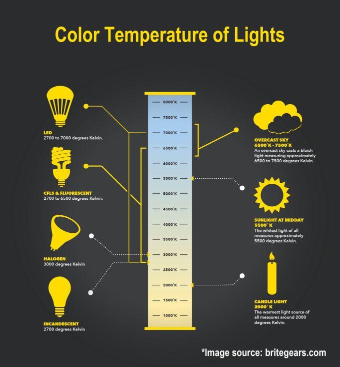 Led Kelvin Color Chart Siteandsite