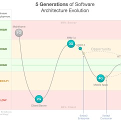 Mainframe Architecture Diagram Sql Management Studio Database The Five Software Generations From To Mobile Past Web