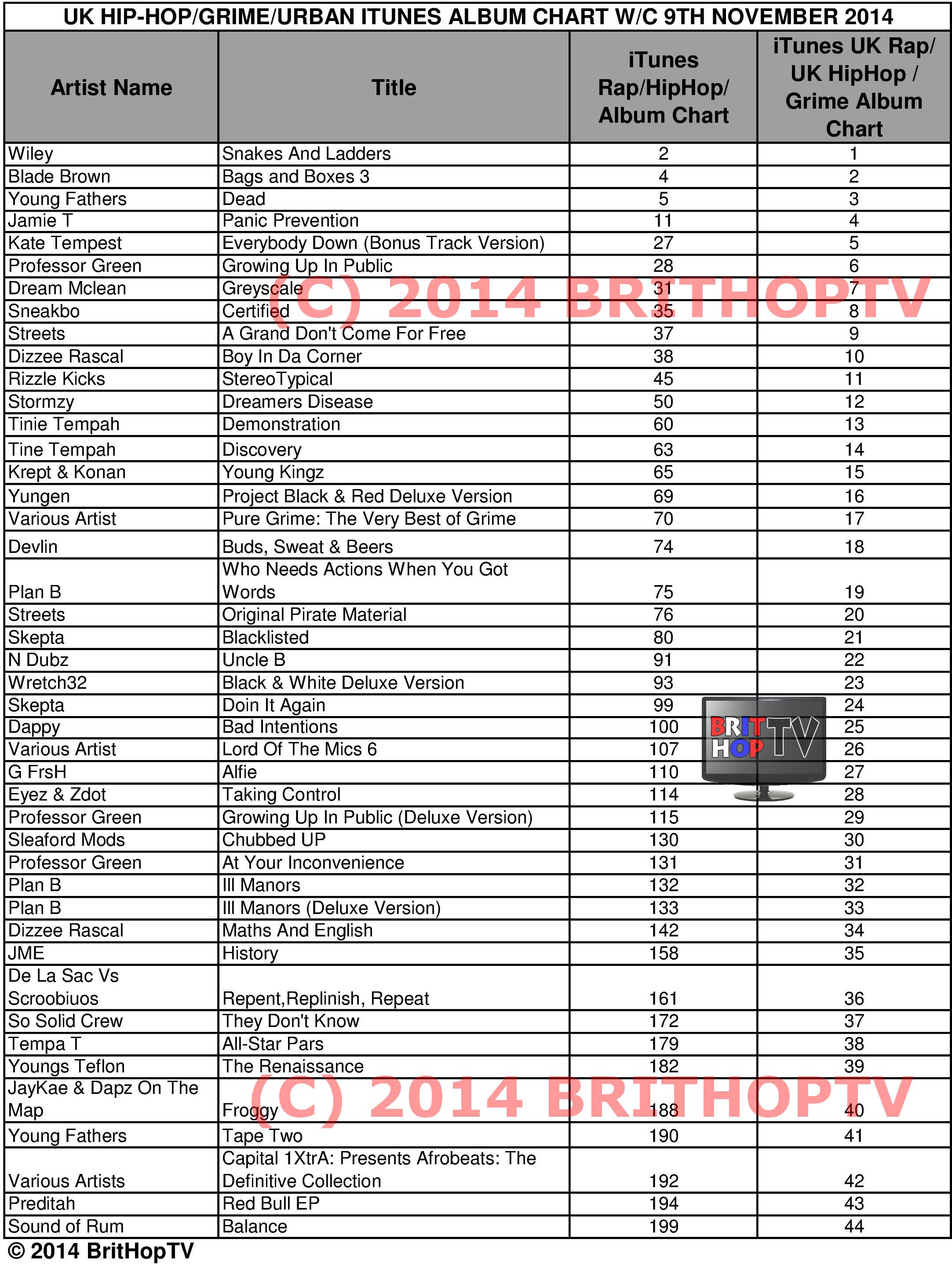 Itunes Chart - Arenda-stroy