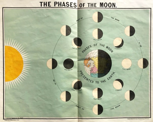 John Emslie, The Phases of the Moon.