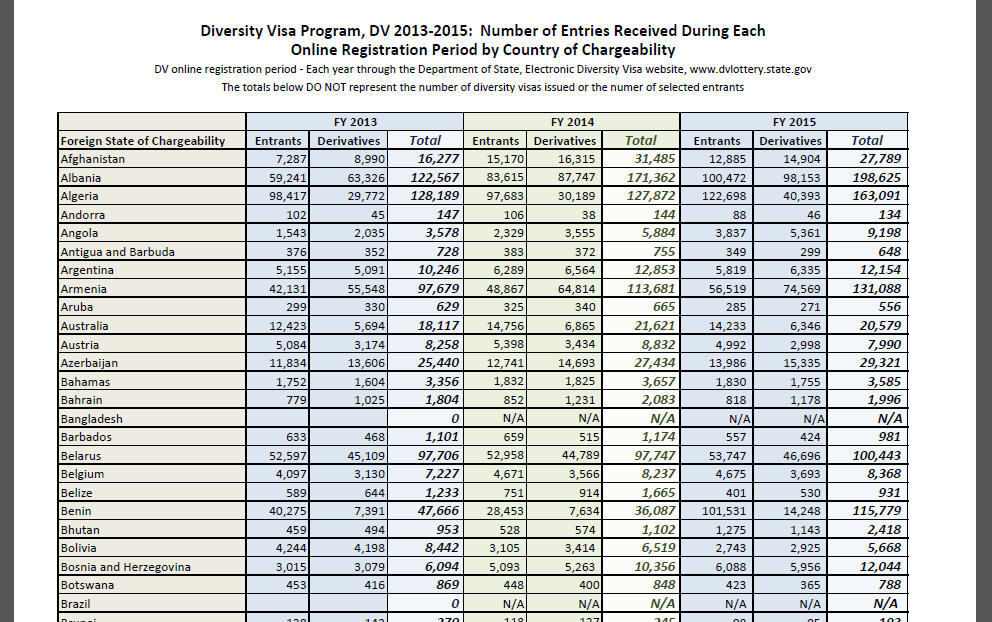 DV lottery entries new data released