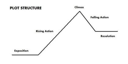 plot structure   brittanyekrueger