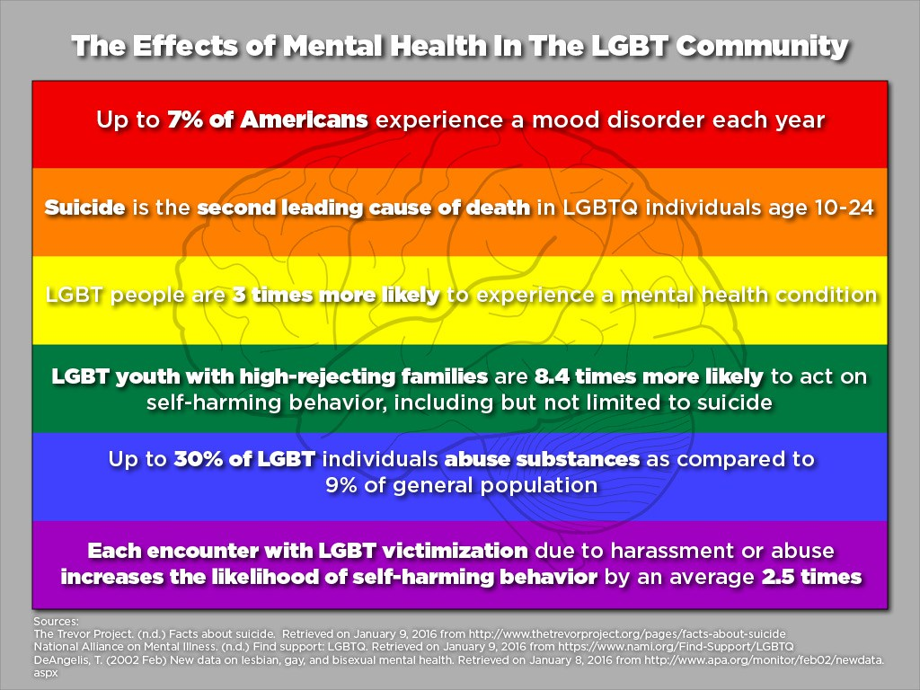 Mental Health And The LGBTQ Community Pt 1 – Brittany