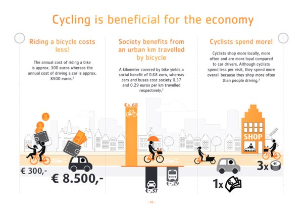 Ze zahraničních studií a zkušeností jasně plyne, že jízda na kole ve městě je pro lokální i národní ekonomiku výhodnější než jízda autem. Zdroj: BicycleDutch