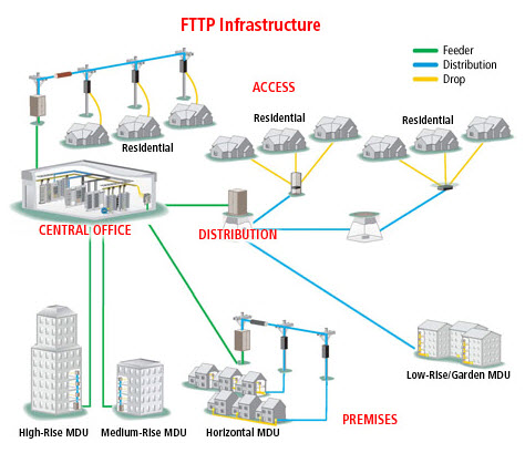 ADC FTTP Infrastrcture