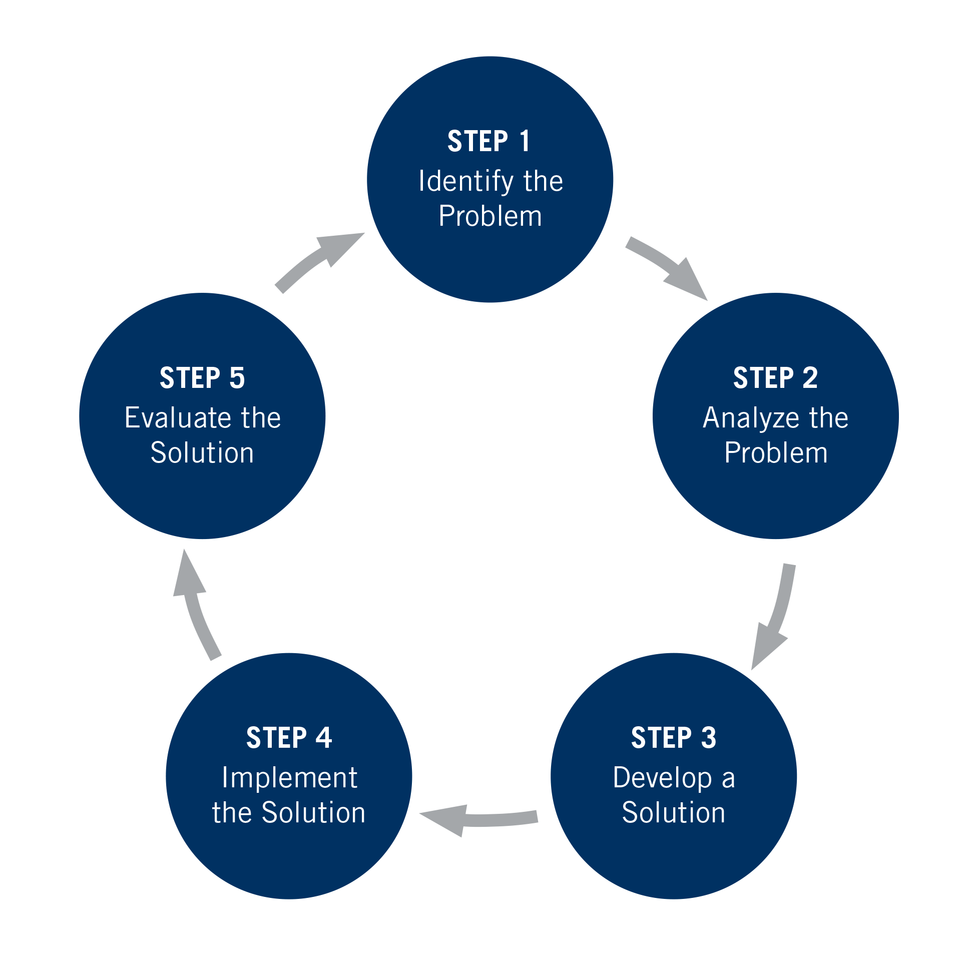6 Step Problem Solving Process What Are The Six Steps Of Problem Solving 02 10