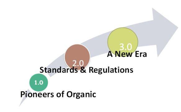 Canadian Organic Growers