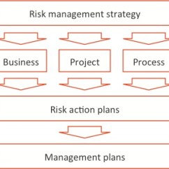 External Heart Diagram 2003 Honda Civic Lx Stereo Wiring Risk Management And Mining – Developments Trends Broadleaf