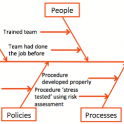 Root Cause Analysis Fishbone Diagram Example Asco 911 Wiring Broadleaf For A Success