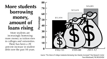More students borrowing money for college; amount of loans
