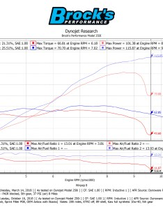 Dyno charts  rs stock vs   full package  sprint filter  also performance for the cafe brock   rh brocksperformance