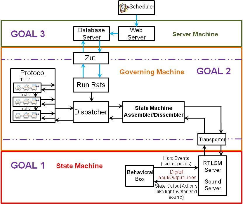 architecture software block diagram 2003 dodge durango car stereo wiring goals bcontrol edit bs jpg