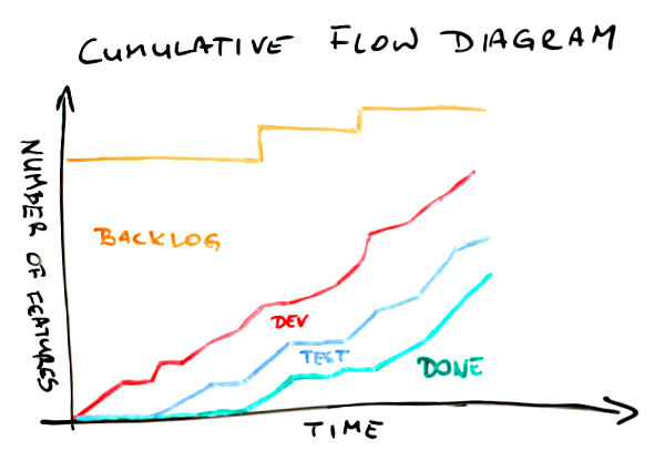 Cumulative Flow Diagram Cfd  U2013 Ingegneriaagileesnella