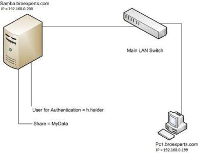 Samba File Server