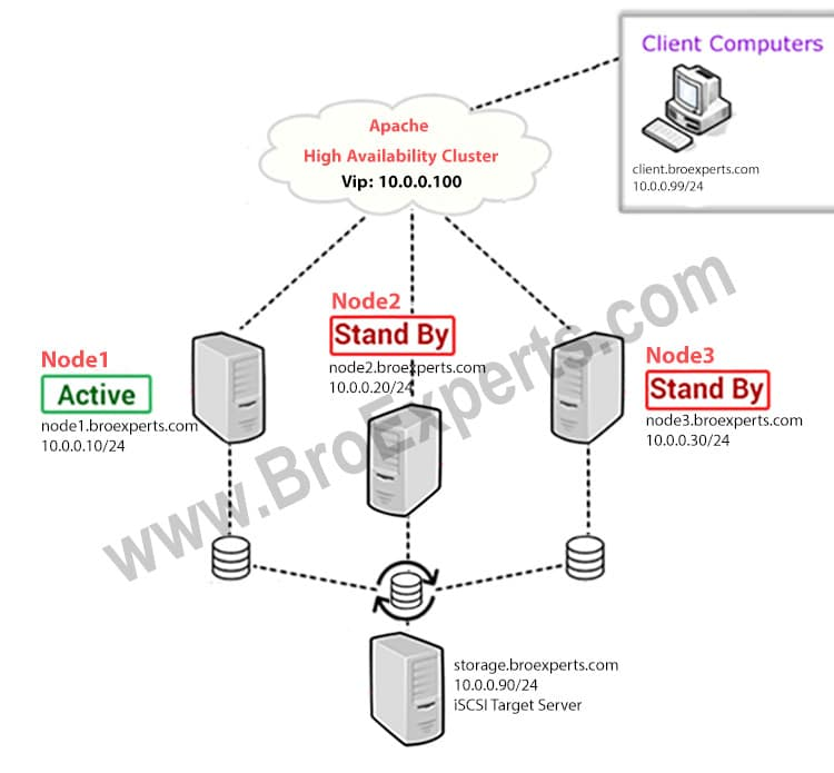 Part 2: Apache High Availability LAB Initial Setup